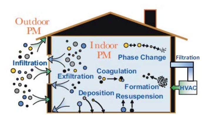 Graphic from Brett Singer's presentation on home indoor air quality